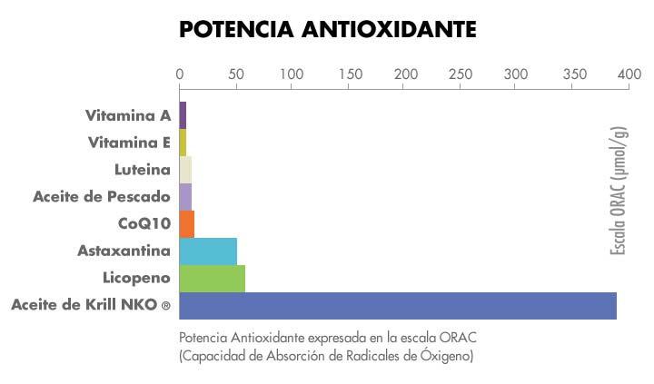 Potencia antioxidante