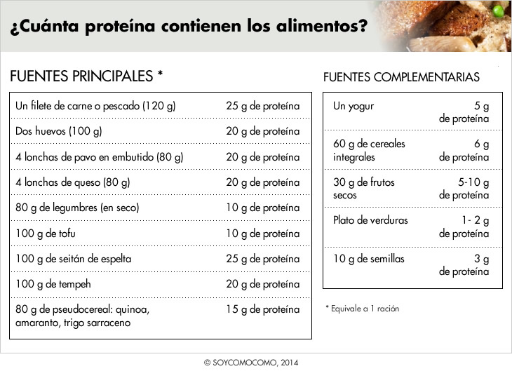 proteina2_cast