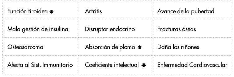 Problemas asociados al exceso de fluor