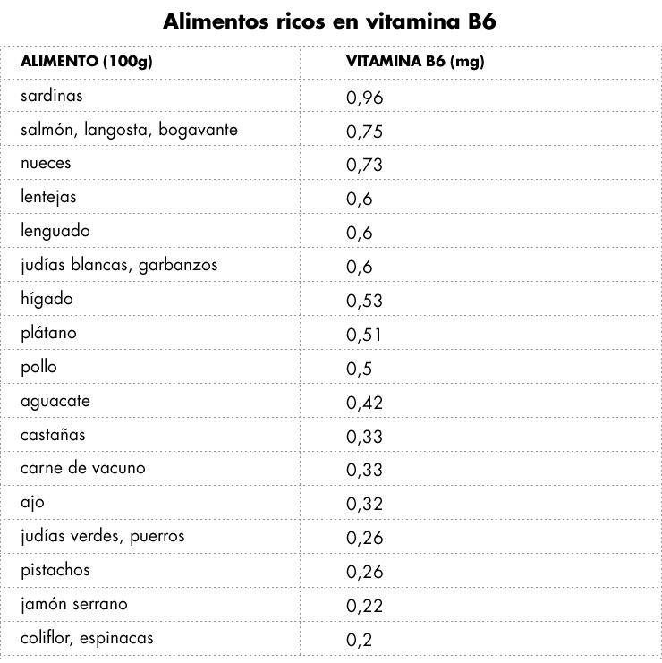 vitaminab6_soy