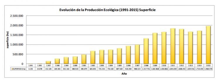 Datos del Dossier de estadísticas de la producción ecológica en España 2015