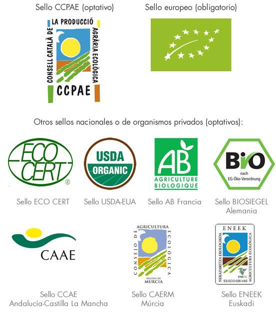 ¿Qué significan los sellos ecológicos?