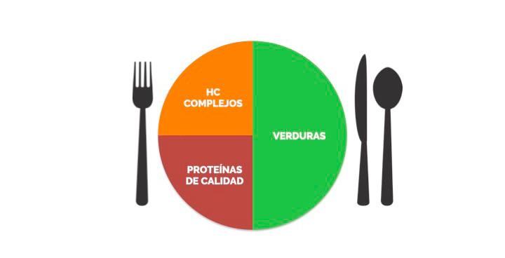 Composición de una cena sana y equilibrada
