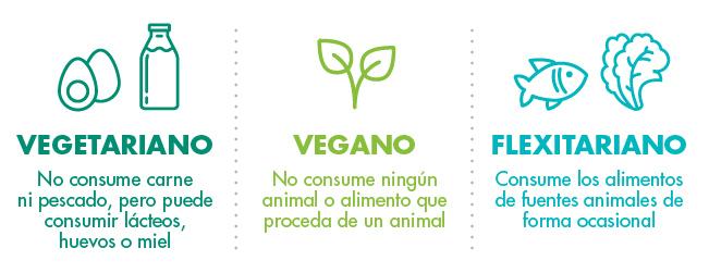 Cómo hacerse vegetariano o vegano